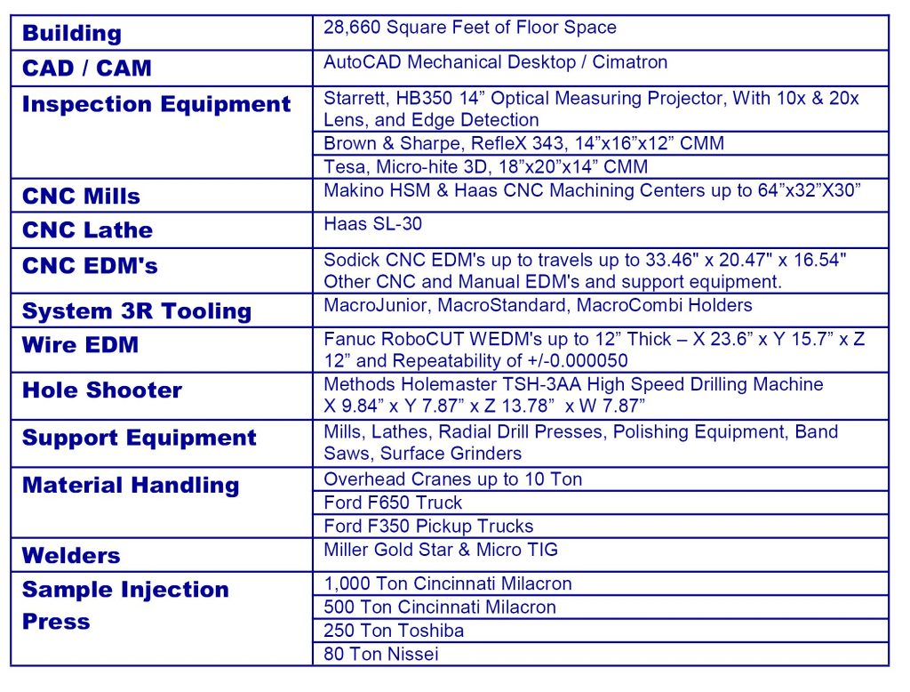 Machinery List – Advanced Mold and Engineering Inc